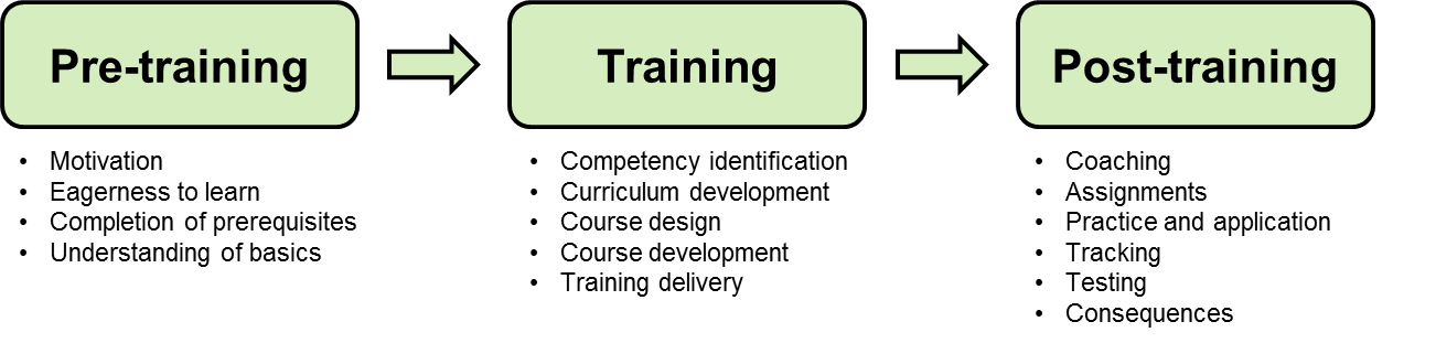 pre-training, training, post-training
