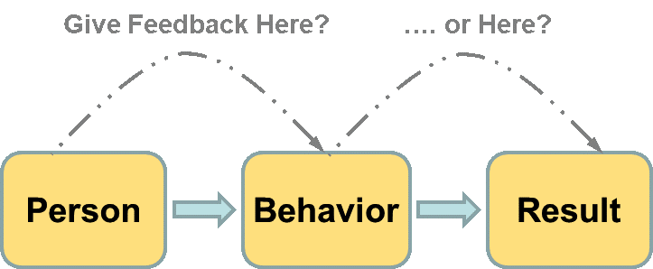 diagram showing where to give feedback: to the person, behavior, or result