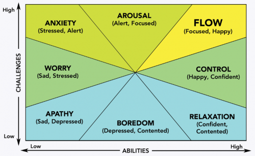 Anxiety Adversity Abilities Challenges