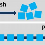 Pushing vs Pulling